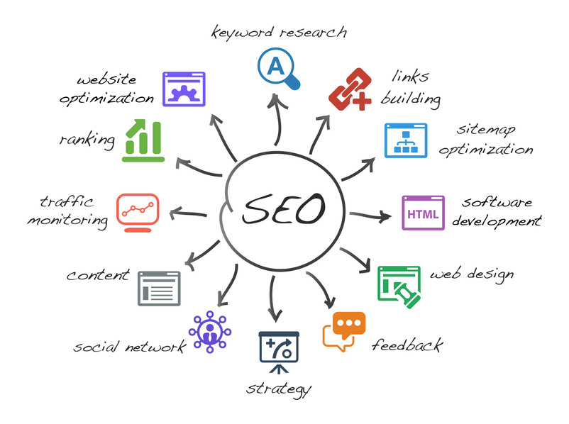 Successful SEO campaign management