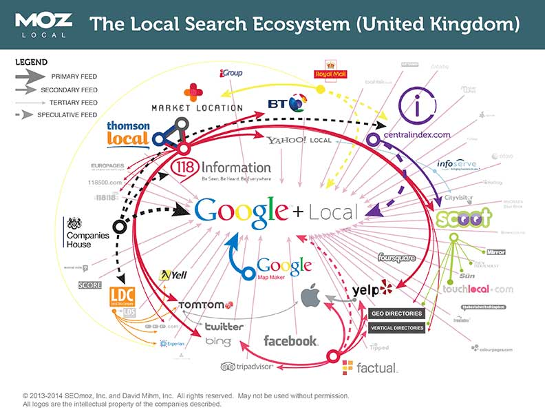 Local search ecosystem - united kingdom - moz