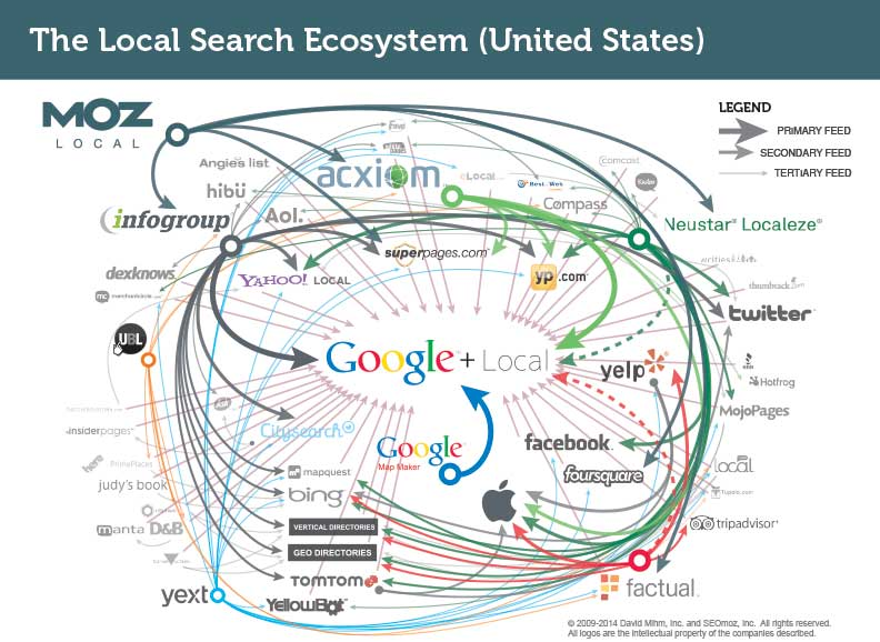 local search ecosystem - moz local