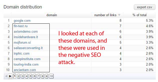 spam linking domains